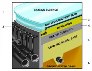ice rink diagram