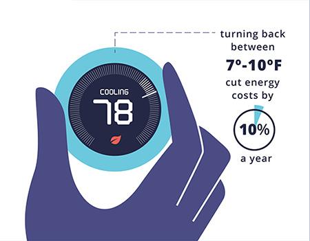 best energy saving temperature ac