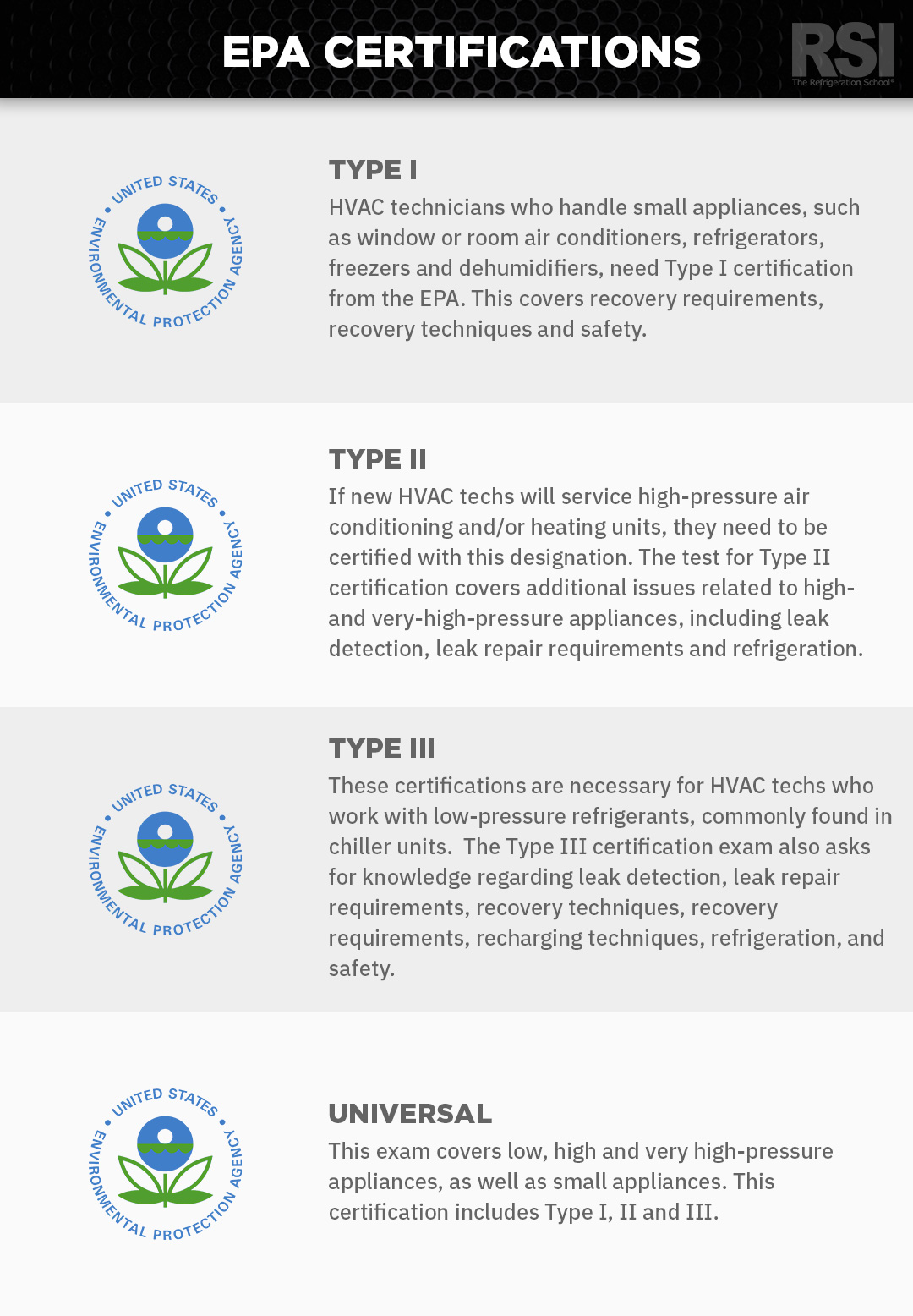 Types of HVAC Certification | The Refrigeration School (RSI)