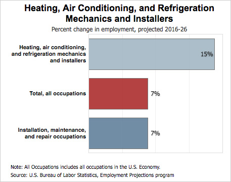 HVAC Salary 2019 Outlook: Growth and Trends - Refrigeration