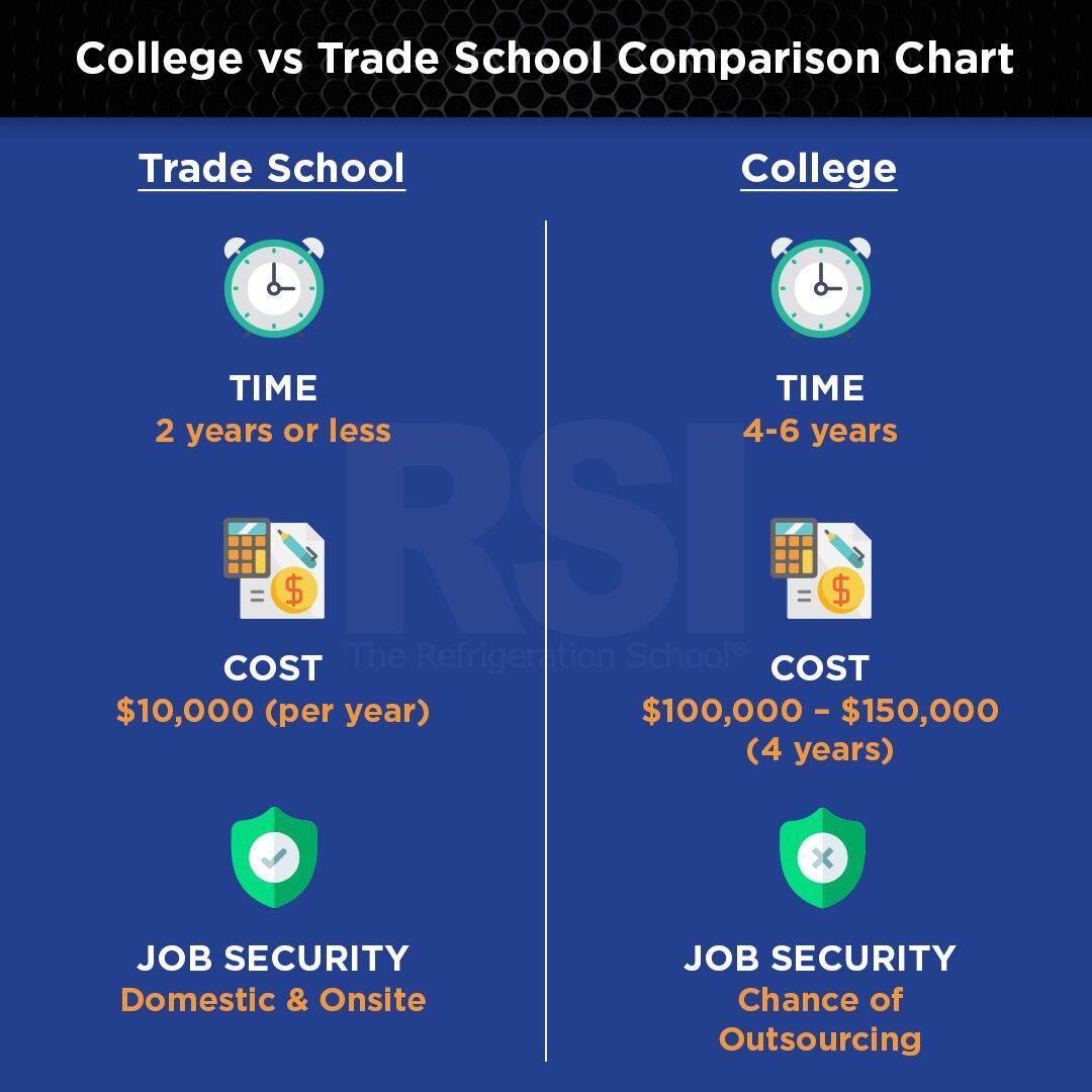 trade school vs college statistics