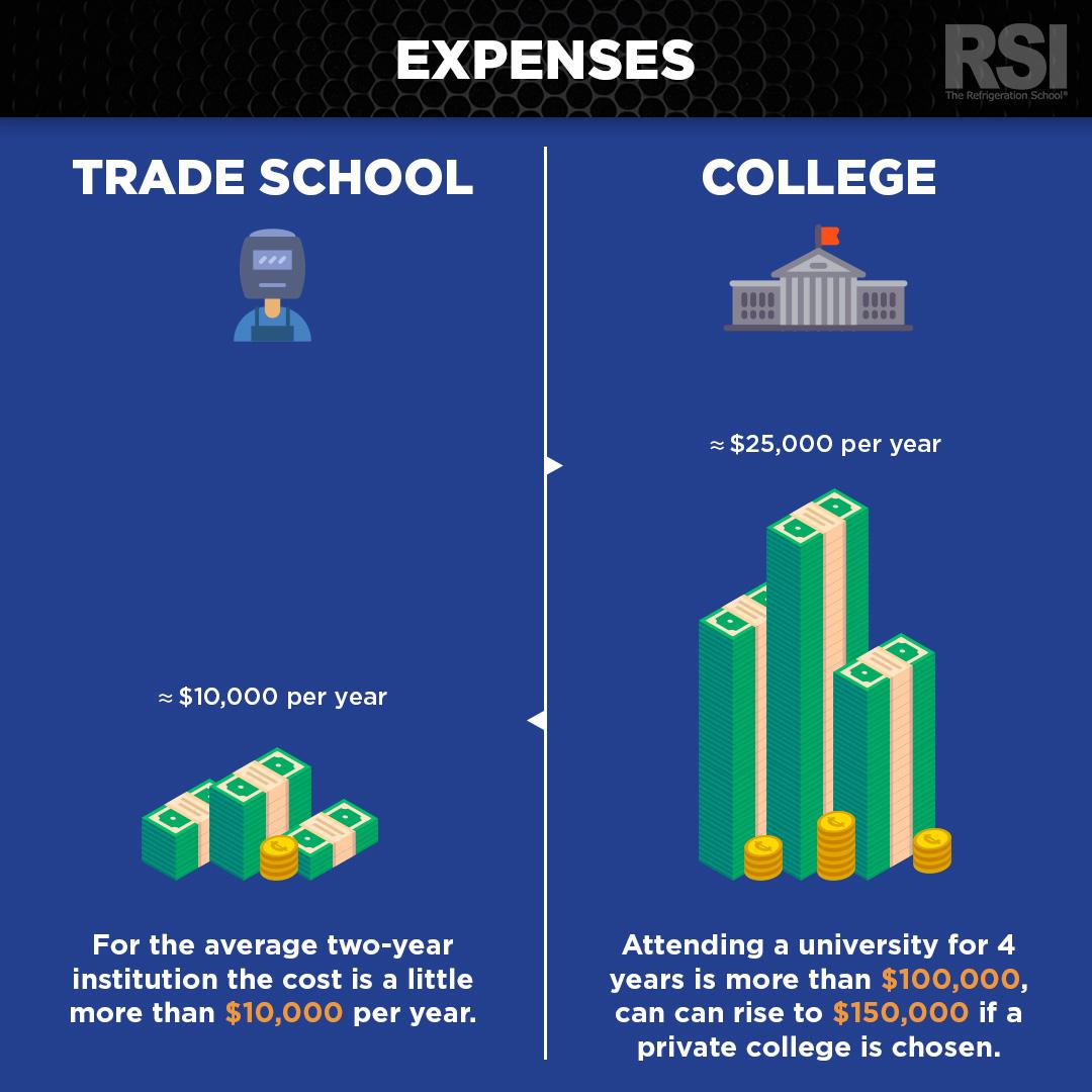 cost of trade school vs college comparison chart