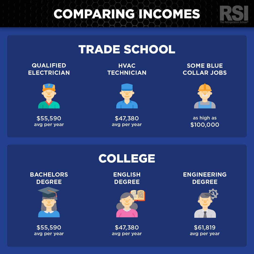 trade school vs college salary comparison chart