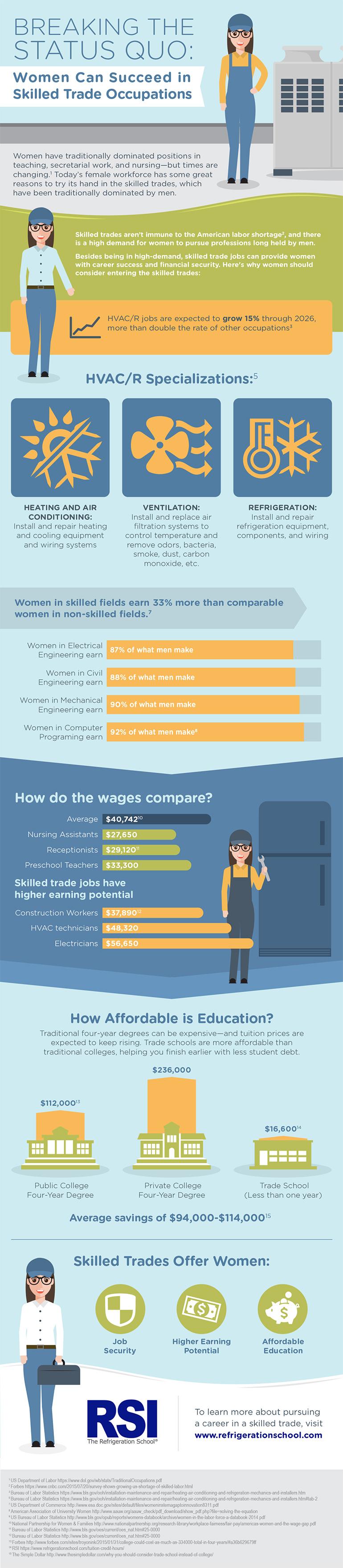 women in hvac career guide